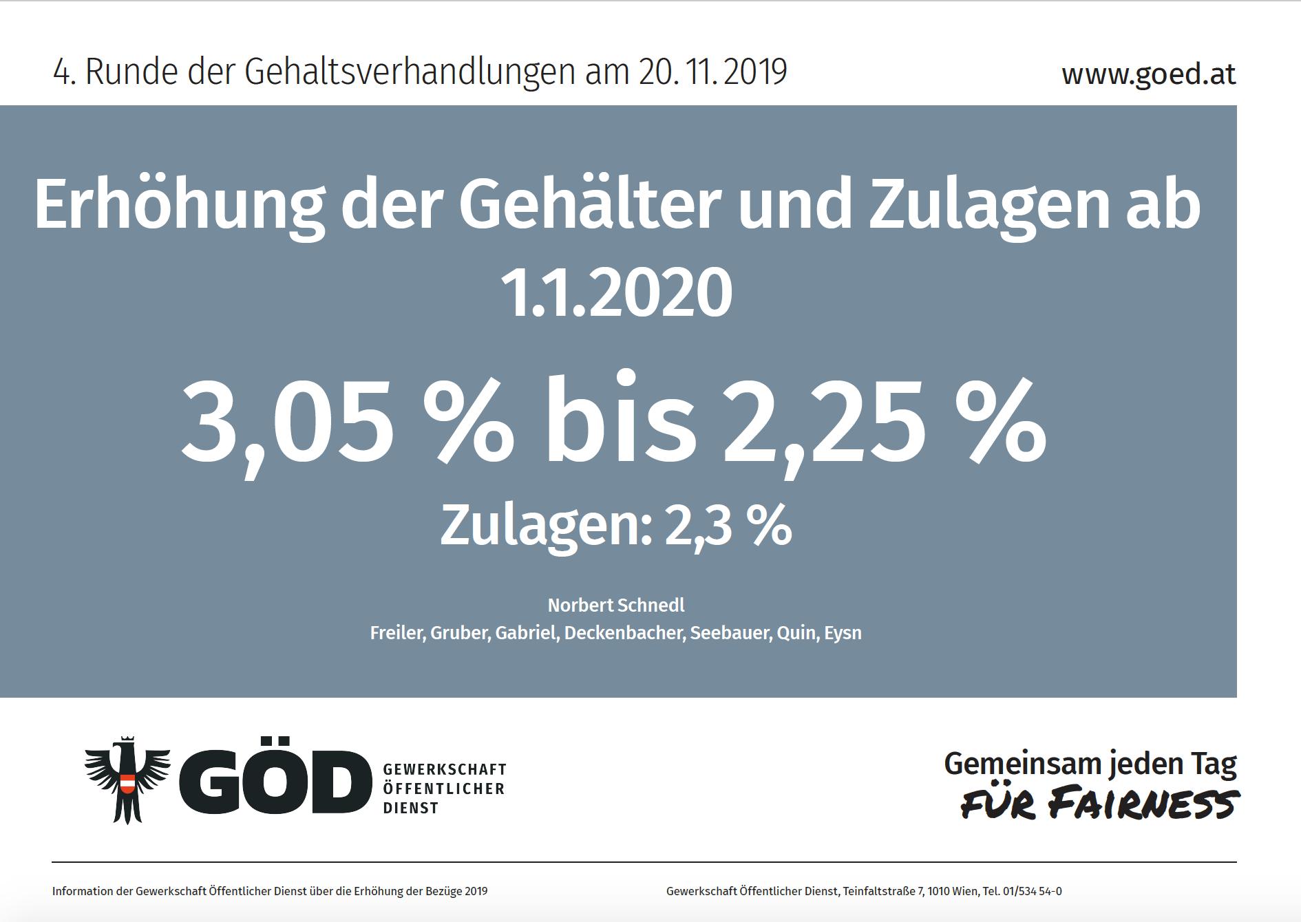 Gehaltserhöhung 2019